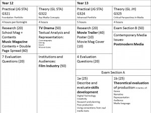 MS Course breakdown Grid